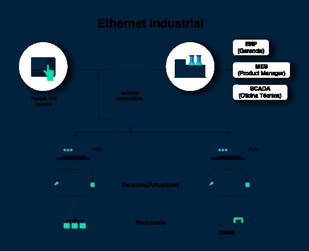 Redes Industriales - Historia